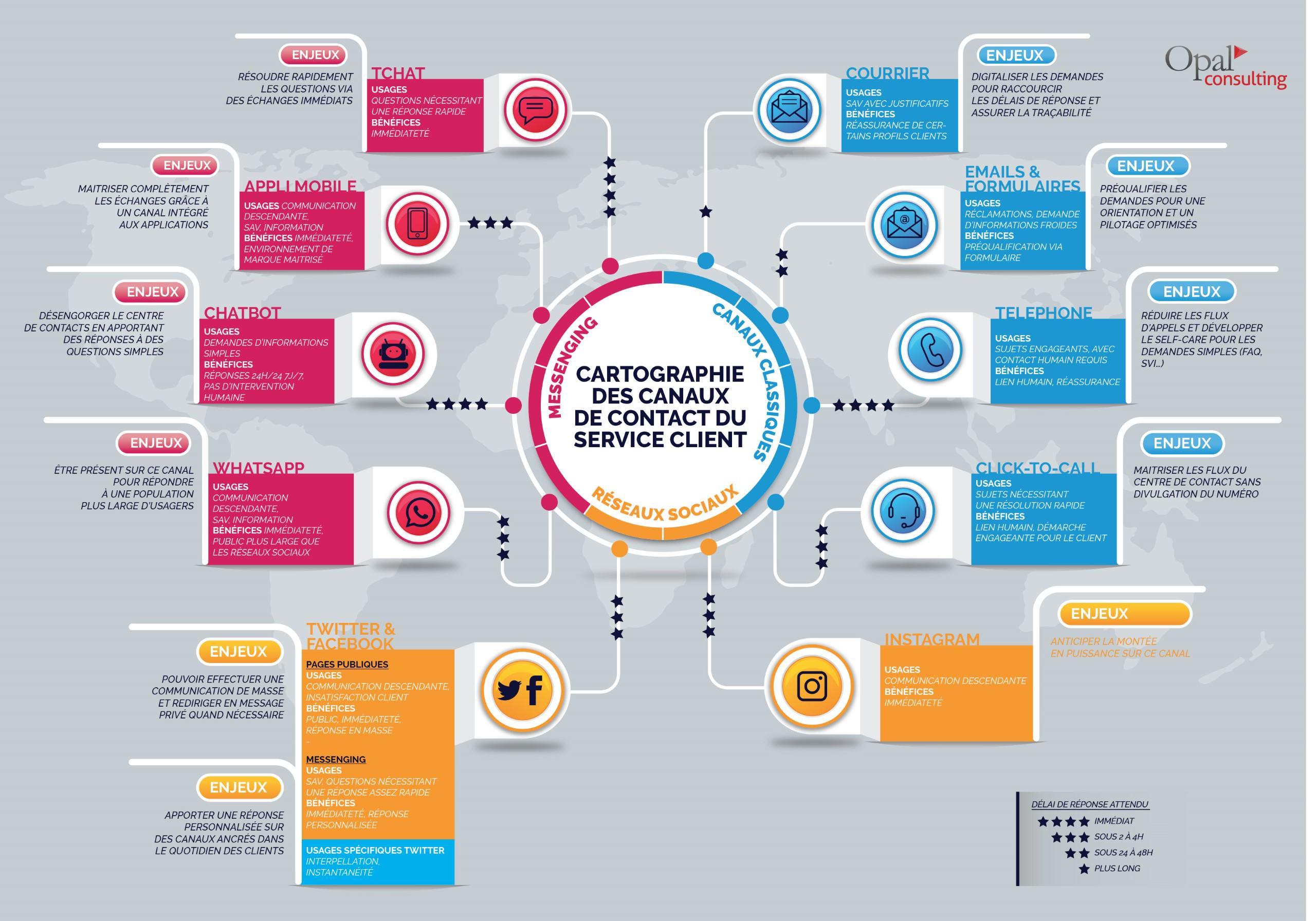 Infographie canaux de contact du service client
